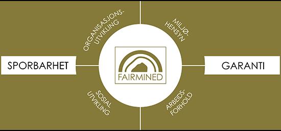 Fairmineds prinsipper